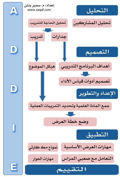 ADDIE سمير بنتن