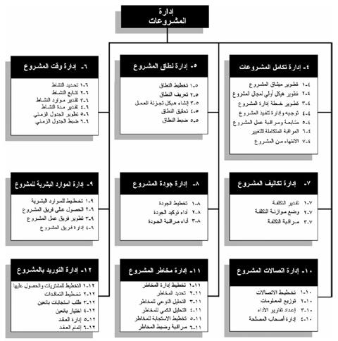 المجالات التسع لإدارة المشاريع الاحترافية